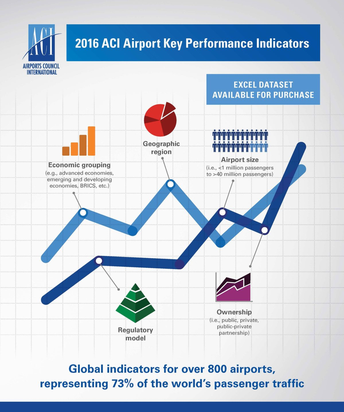 2016 ACI Airport Key Performance Indicators