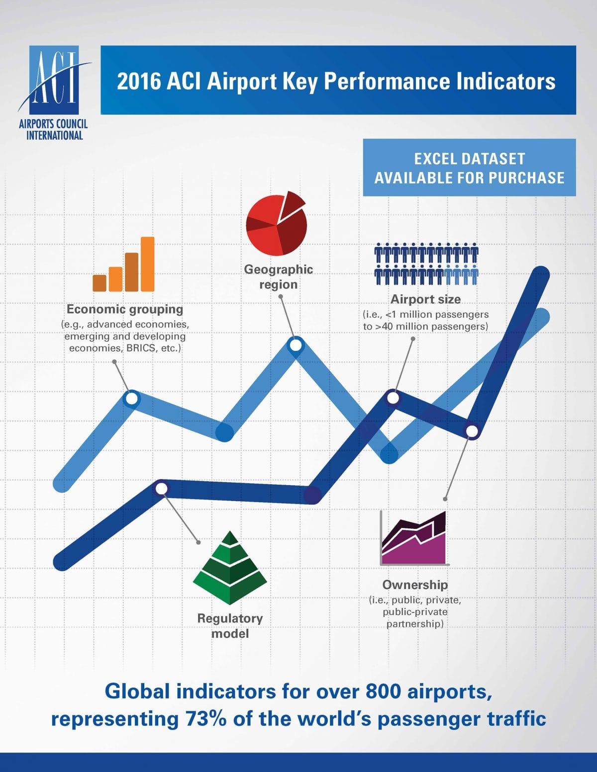 2016 ACI Airport Key Performance Indicators