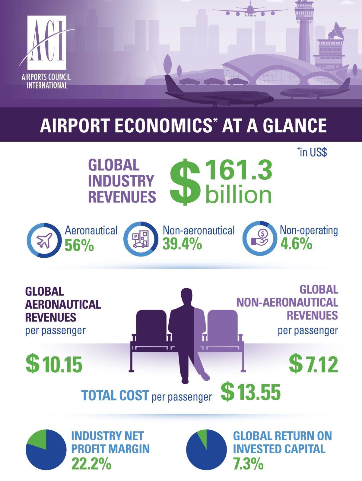 ACI World 2018 KPI infographic
